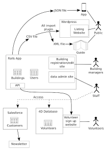 opencity-diagram-1st-stage-rails-app