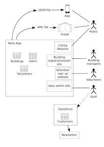 opencity-diagram-big-rails-app